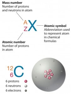 Notation of nuclei