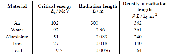 Table of critical energies and radiation lengths