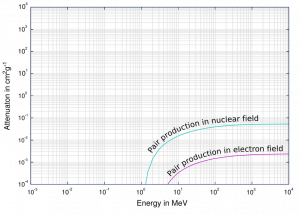 Pair production in nuclear field and electron field.