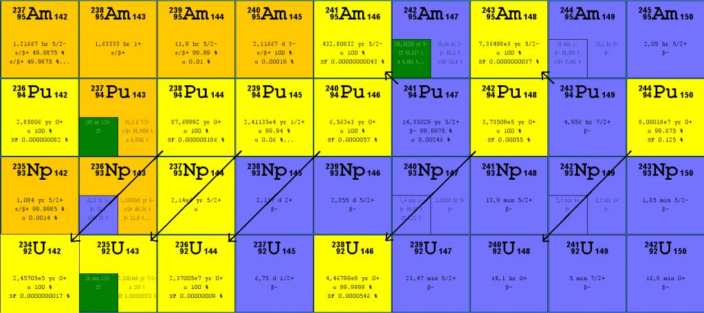 Half-life of plutonium isotopes.