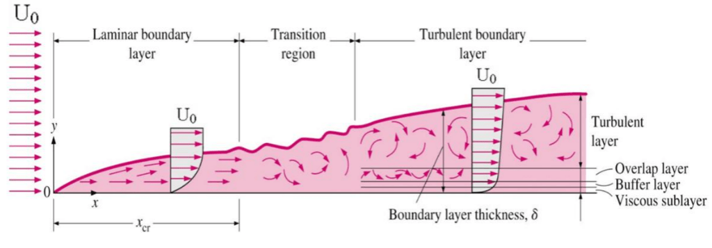 Boundary layer on flat plate