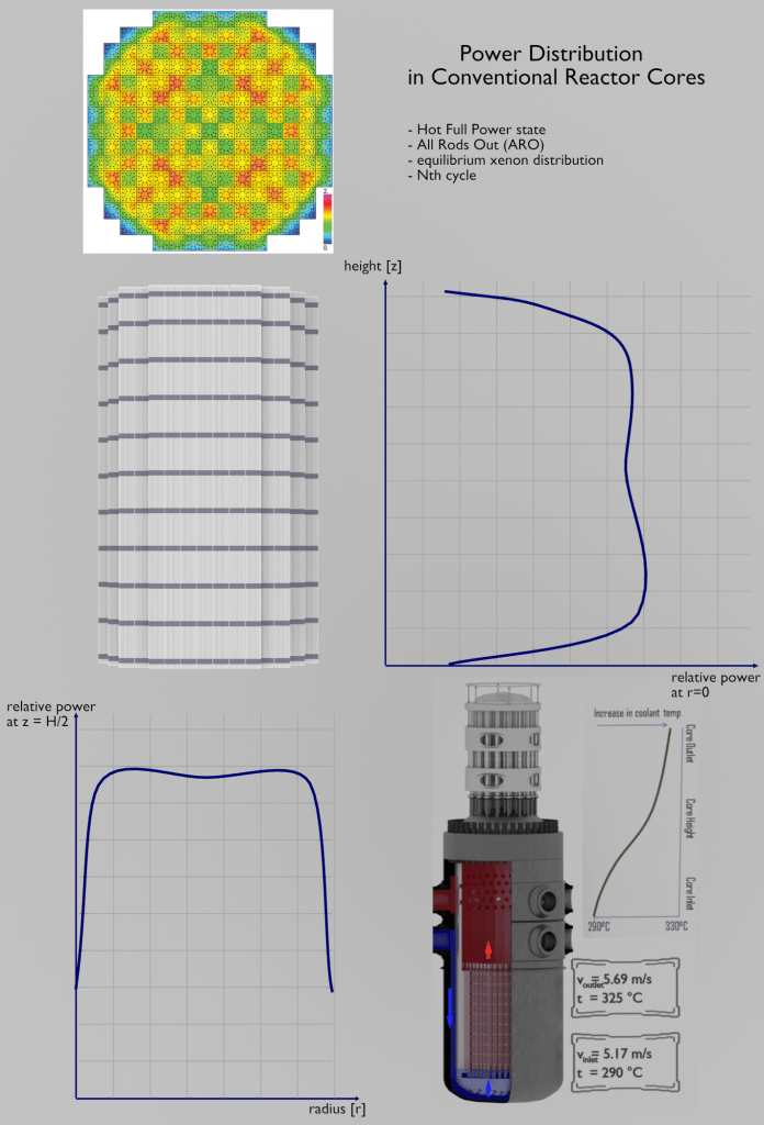 Power Distribution - Nuclear Reactor