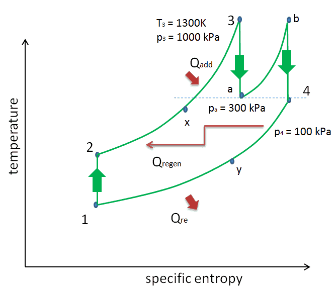 Ts diagram of the Brayton cycle with reheat and regeneration