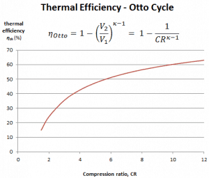 thermal efficiency - Otto Cycle - Engine