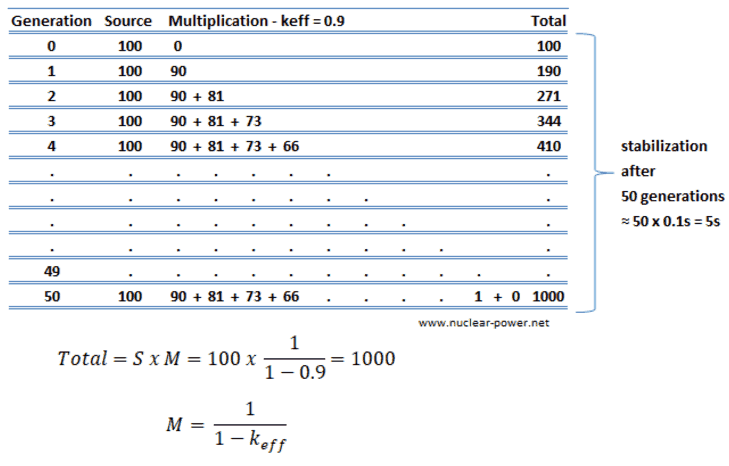 Example - subcritical multiplication - table_2