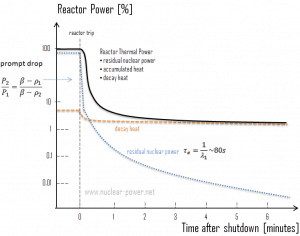 Decay Heat - Nuclear Power - Thermal Power