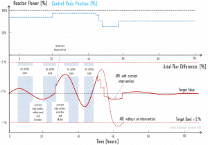 Xenon-induced spatial power oscillations
