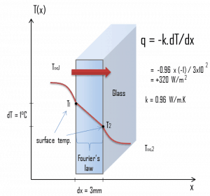 Example - Heat Flux - Thermal Conduction