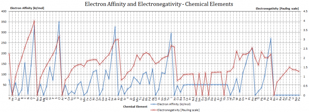electron affinity and electronegativity