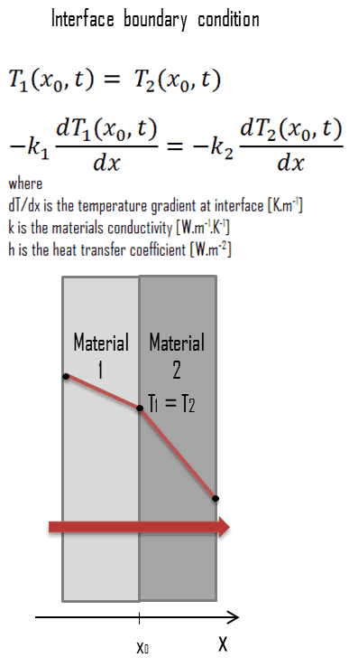 interface boundary condition