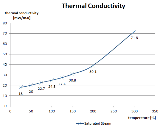 thermal conductivity - saturated steam