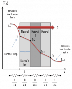 thermal resistance - definition - analogy