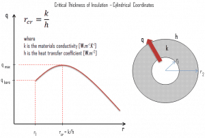 Critical Thickness Insulation