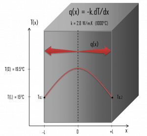 Heat Conduction in a Large Plane Wall