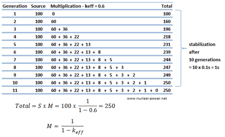 Example - subcritical multiplication