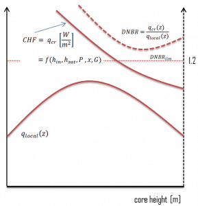 DNBR - Departure from Nucleate Boiling Ratio