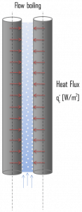 Flow Boiling - Boiling Modes