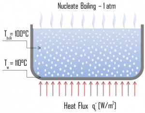 Nucleate Boiling - Boiling Modes
