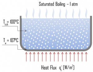 Saturated Boiling