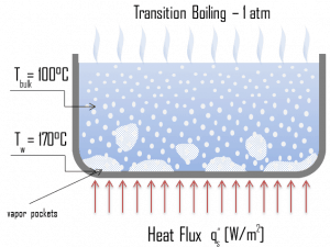 Transition Boiling - Partial Film Boiling