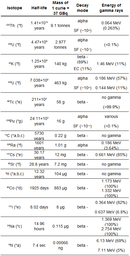 table of radionuclides