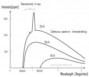 X-Ray Spectrum - Characteristic and Continuous