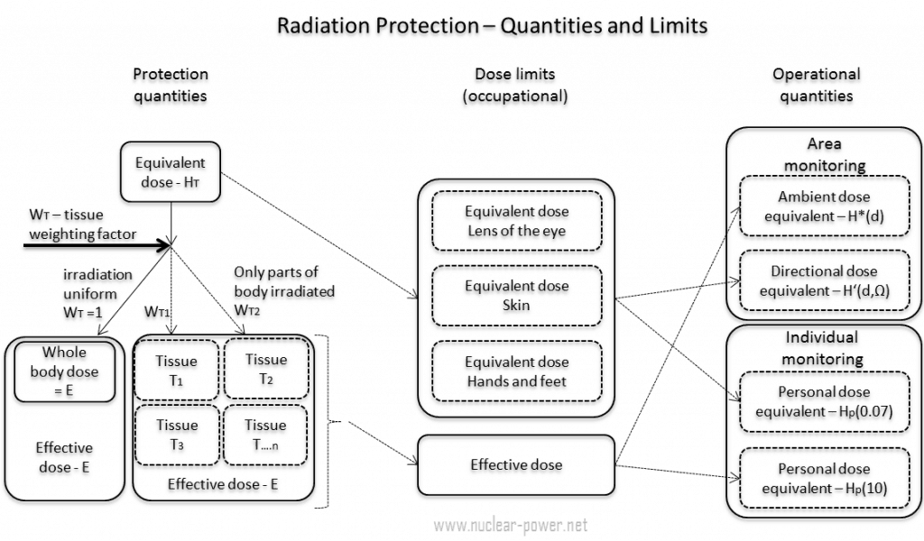 Radiation Measuring and Monitoring - Quantities and Limits
