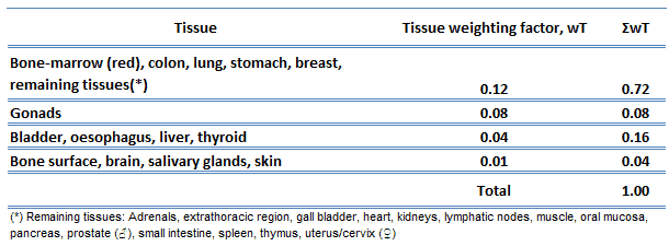 tissue weighting factor - ICRP