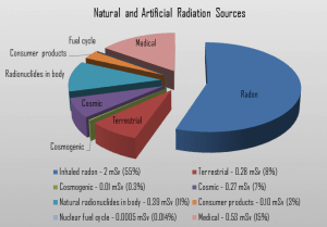 Natural and Artificial Radiation Sources