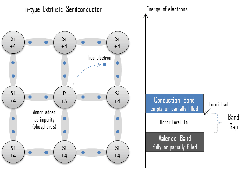 extrinsic - doped semiconductor - n-type - donor