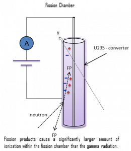 fission chamber - detection of neutrons