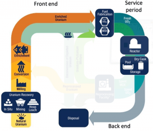 once-through fuel cycle - open fuel cycle