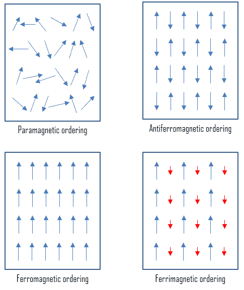 types of magnetism