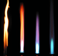 Oxydizing – Neutral – Reducing Flames