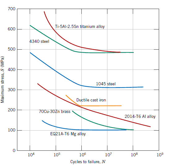 S-N curves of different materials