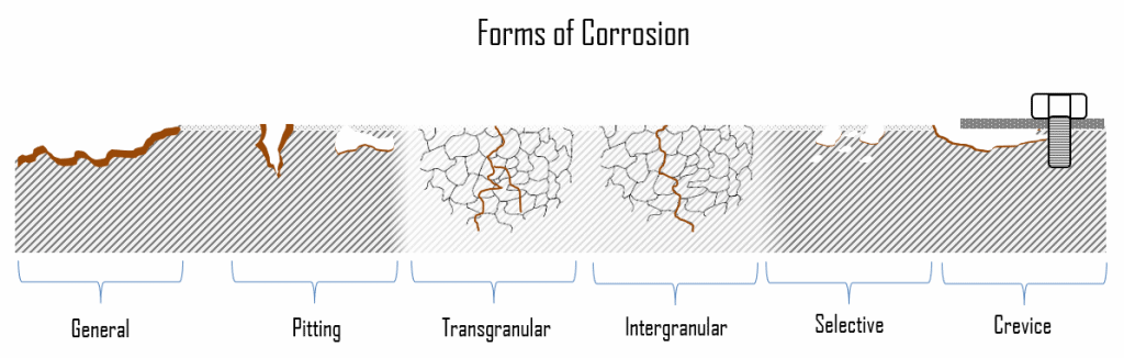 forms of corrosion