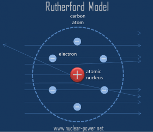 rutherford model - gold foil experiments