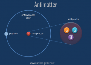what are antiquarks